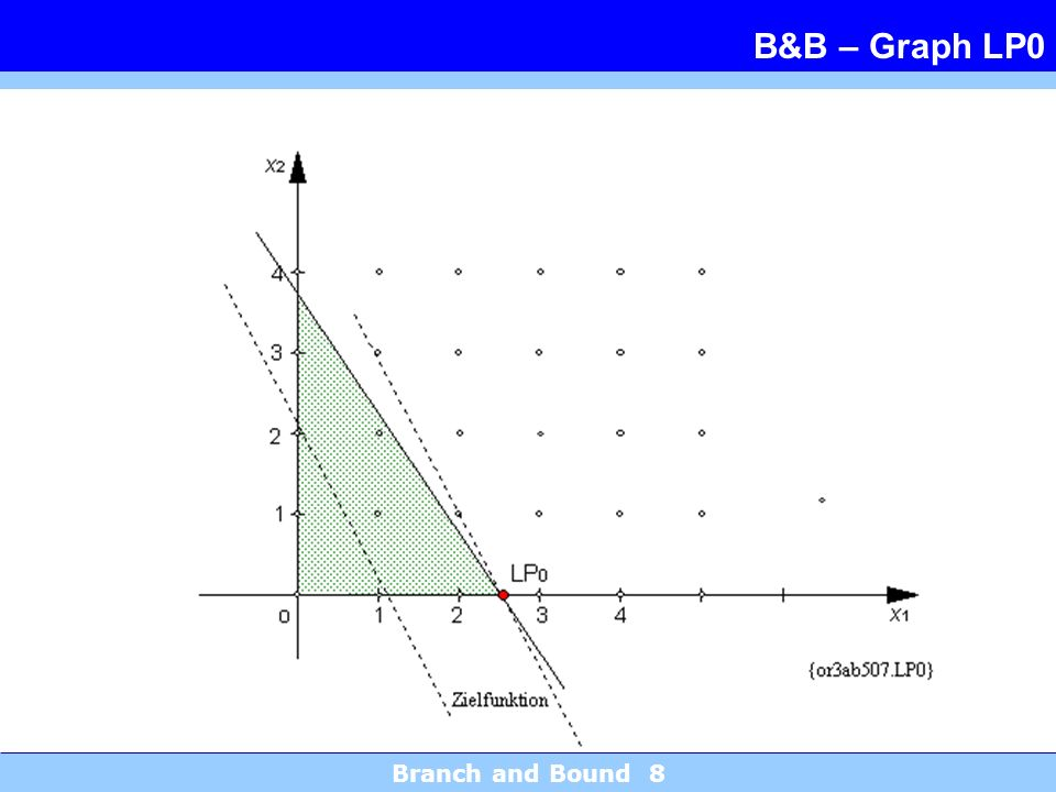 Branch and Bound 8 B&B – Graph LP0