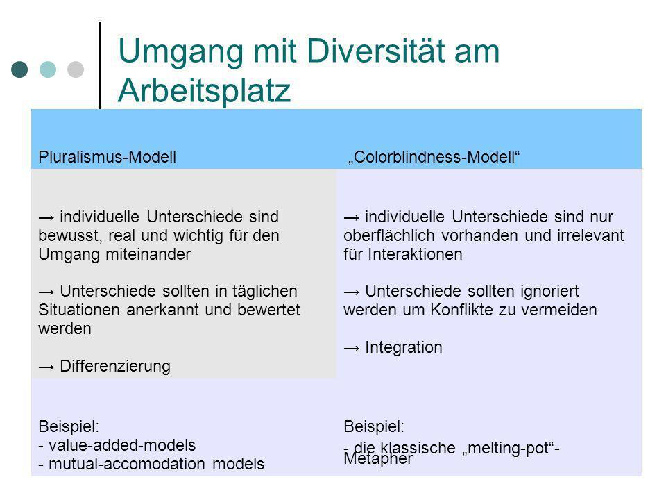 Umgang mit Diversität am Arbeitsplatz Pluralismus-Modell Colorblindness-Modell individuelle Unterschiede sind bewusst, real und wichtig für den Umgang