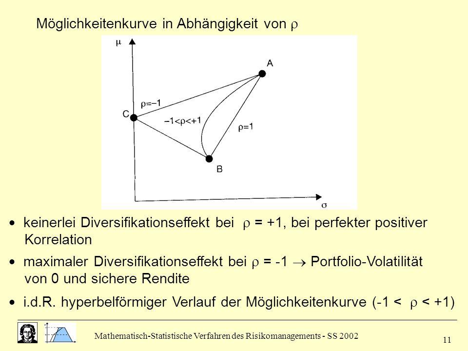 Mathematisch-Statistische Verfahren des Risikomanagements - SS 2002 11 Möglichkeitenkurve in Abhängigkeit von keinerlei Diversifikationseffekt bei = +