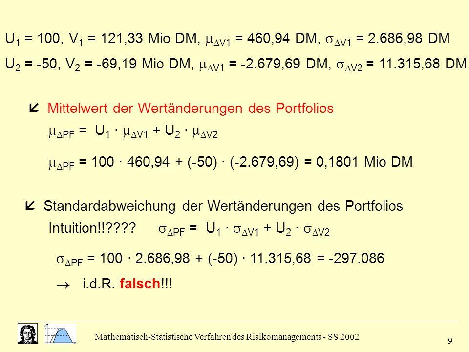 Mathematisch-Statistische Verfahren des Risikomanagements - SS 2002 20 2.3 Darstellung der Schätzverfahren Varianz-Kovarianz-Ansatz: Zufallsvariable = normalverteilt Spezifizierung der unbekannten Verteilung durch Schätzung von,, (Kovarianzmatrix) Zeitreihenanalyse, um Volatilität der Verteilung der Zufalls- variablen zu prognostizieren (für Haltedauer = 1 Tag) Verfahren: - Empirische Schätzungen - Exponentielles Glätten - ARCH und GARCH Modelle - Implizite Volatilitäten