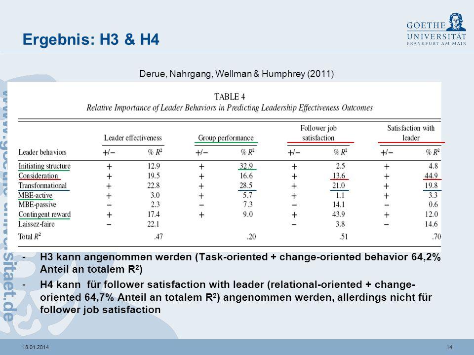 1318.01.2014 Ergebnis: H1 & H2 -H1 kann angenommen werden (task-competence hat Anteil 77,7% an totalem R 2 ) -H2 kann für follower satisfaction with l
