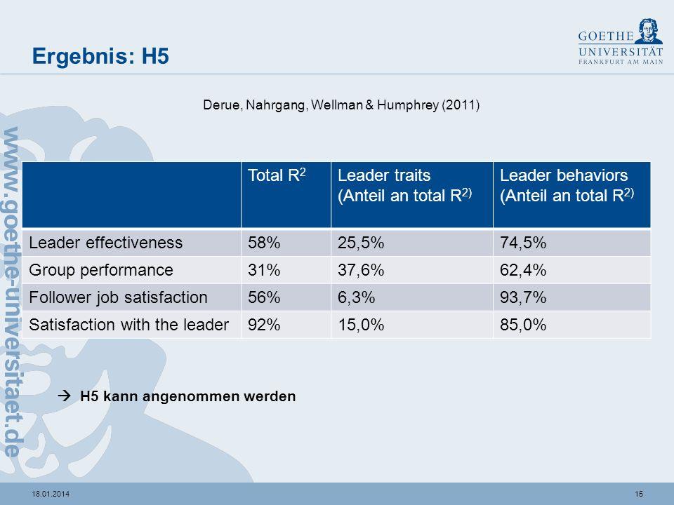 1418.01.2014 Ergebnis: H3 & H4 -H3 kann angenommen werden (Task-oriented + change-oriented behavior 64,2% Anteil an totalem R 2 ) -H4 kann für followe