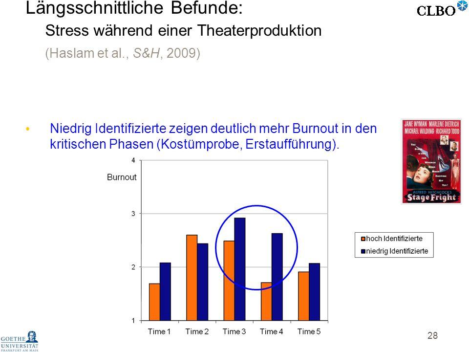 28 Niedrig Identifizierte zeigen deutlich mehr Burnout in den kritischen Phasen (Kostümprobe, Erstaufführung). Längsschnittliche Befunde: Stress währe