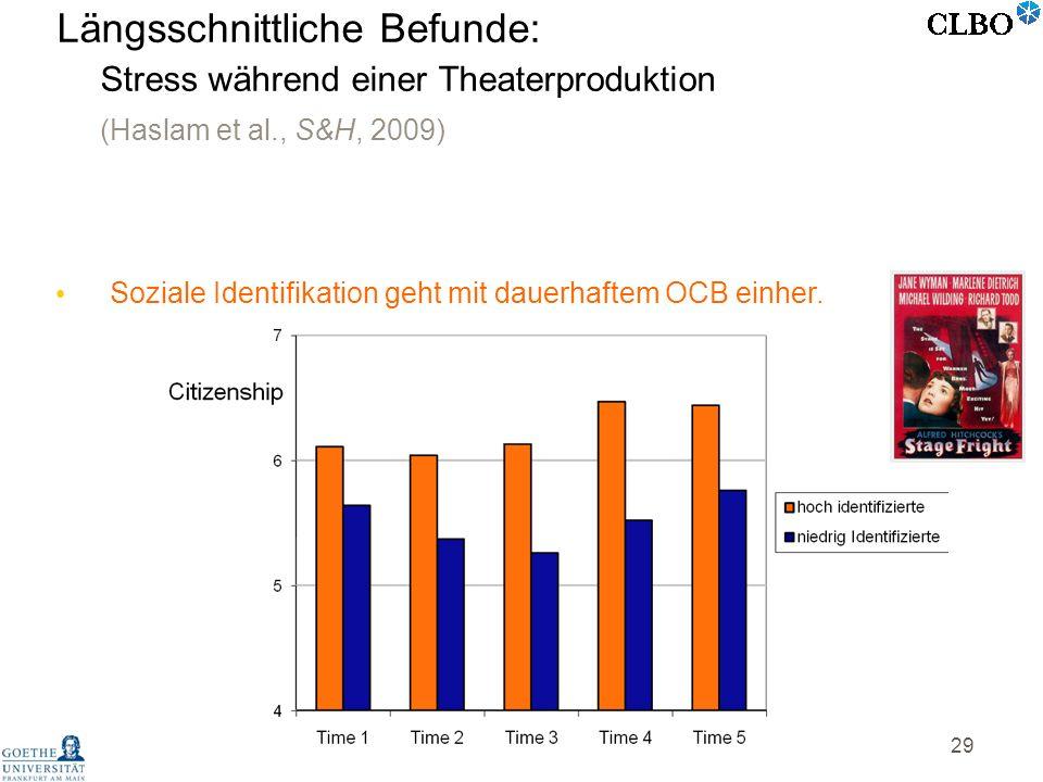 29 Soziale Identifikation geht mit dauerhaftem OCB einher. Längsschnittliche Befunde: Stress während einer Theaterproduktion (Haslam et al., S&H, 2009