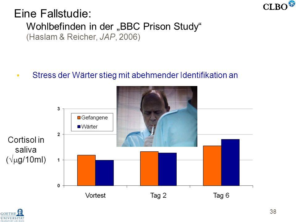 38 Cortisol in saliva ( g/10ml) Stress der Wärter stieg mit abehmender Identifikation an Eine Fallstudie: Wohlbefinden in der BBC Prison Study (Haslam