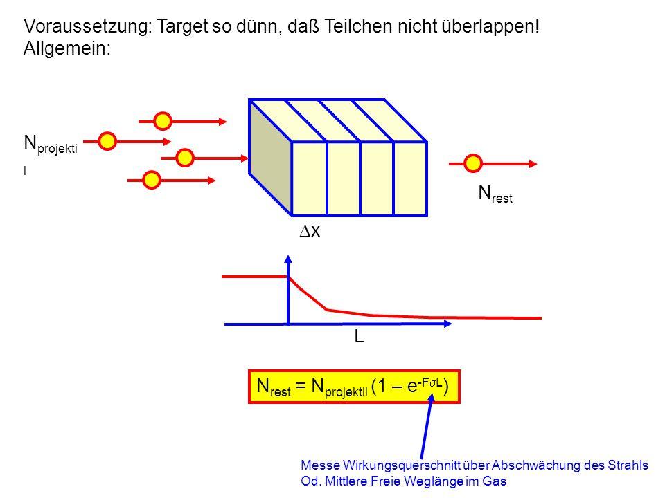 N rest = N projektil (1 – e -F L ) N projekti l x N rest L Voraussetzung: Target so dünn, daß Teilchen nicht überlappen! Allgemein: Messe Wirkungsquer