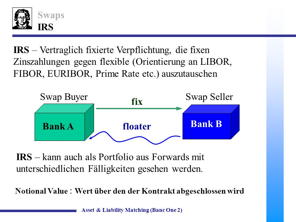 8 Swaps Hedging mit IRS (Plain Vanilla) Asset & Liability Matching (Banc One 2) ASSETSLIABILITIES Fixed-Rate Mortgages =100 EUR Kurzfristige Verbindlich- keiten (flexibler Zinssatz ) =100EUR ASSETSLIABILITIES Commercial and Industrial Loans (LIBOR, EURIBOR etc.) =100 EUR Mittelfristige (Coupons fixed) Anleihen =100 EUR Bank A (Sparkasse)Bank B (Money Center/Inv.