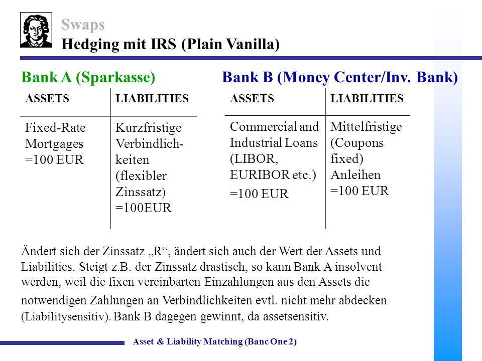 9 Swaps Hedging mit IRS (Plain Vanilla) Asset & Liability Matching (Banc One 2) ASSETSLIABILITIES Fixed-Rate Mortgages =100 EUR Kurzfristige Verbindlich- keiten (flexibler Zinssatz) =100EUR ASSETSLIABILITIES Commercial and Industrial Loans (LIBOR, EURIBOR etc.) =100 EUR Mittelfristige (Coupons fixed) Anleihen =100 EUR Bank A (Sparkasse)Bank B (Money Center/Inv.