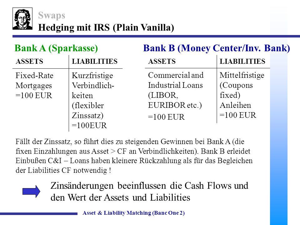 10 Swaps Hedging mit IRS (Plain Vanilla) Asset & Liability Matching (Banc One 2) Bank A vereinbart mit Bank B einen IRS über NV=100EUR, (A liefert fixe Zahlungen (Buyer) und erhält von B (Seller) flexible Zahlungen),der sich an einem vereinbarten Index orientiert (z.B.