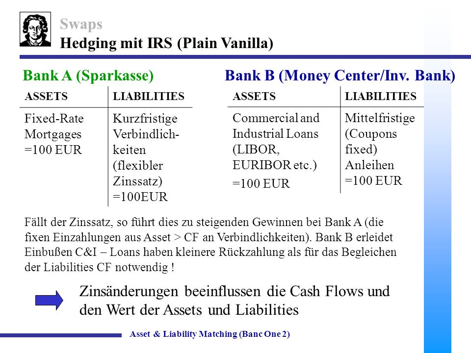 30 Banc One Corporation Vergleich: Banc One & Regional Bankenindex Asset & Liability Matching (Banc One 2)