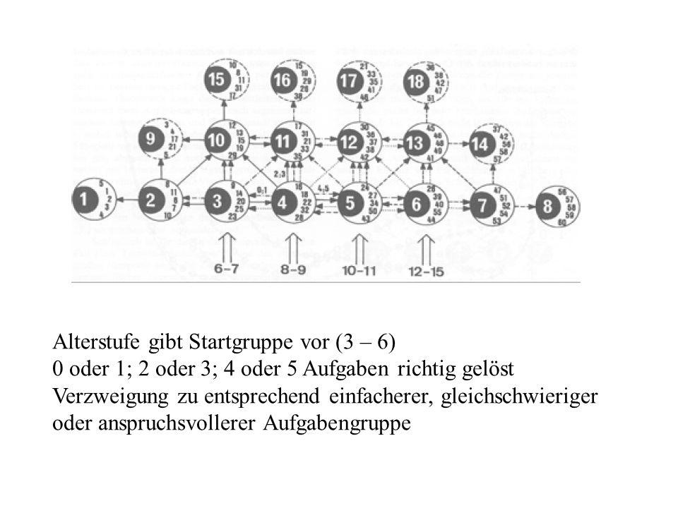 Alterstufe gibt Startgruppe vor (3 – 6) 0 oder 1; 2 oder 3; 4 oder 5 Aufgaben richtig gelöst Verzweigung zu entsprechend einfacherer, gleichschwierige