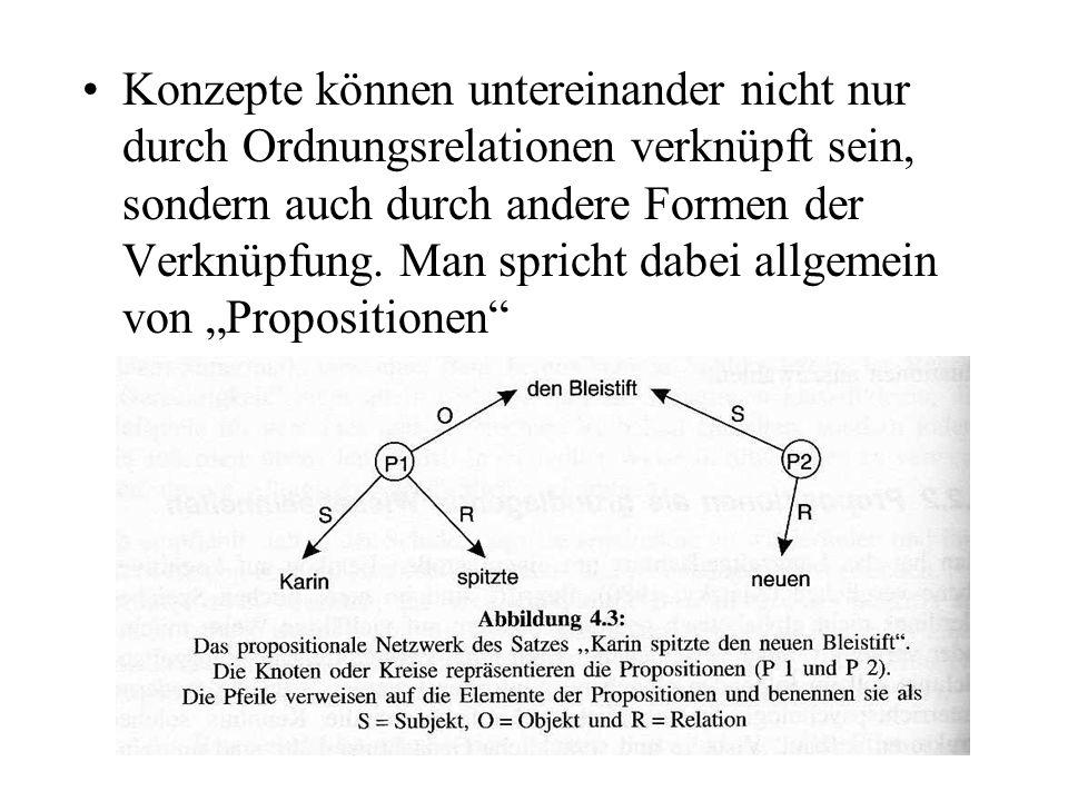 Konzepte können untereinander nicht nur durch Ordnungsrelationen verknüpft sein, sondern auch durch andere Formen der Verknüpfung. Man spricht dabei a