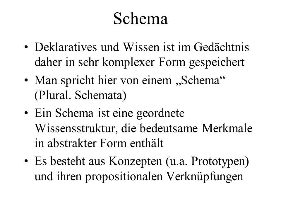 Schema Deklaratives und Wissen ist im Gedächtnis daher in sehr komplexer Form gespeichert Man spricht hier von einem Schema (Plural. Schemata) Ein Sch