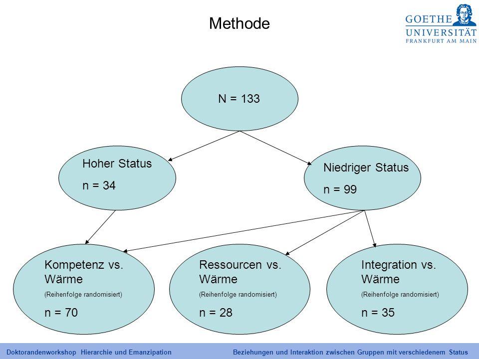 Doktorandenworkshop Hierarchie und Emanzipation Beziehungen und Interaktion zwischen Gruppen mit verschiedenem Status Methode Hoher Status n = 34 Komp
