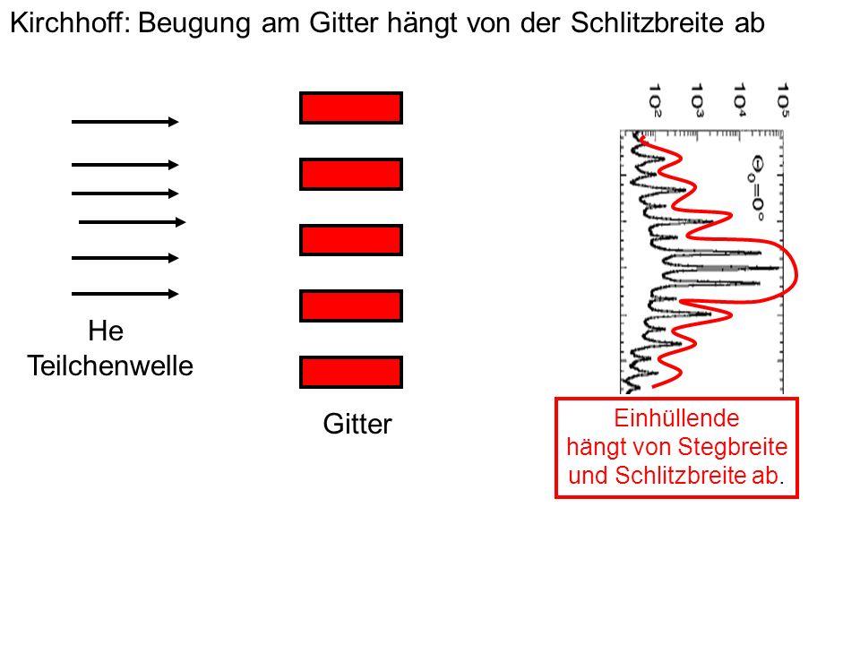 Kirchhoff: Beugung am Gitter hängt von der Schlitzbreite ab He Teilchenwelle Gitter Einhüllende hängt von Stegbreite und Schlitzbreite ab.