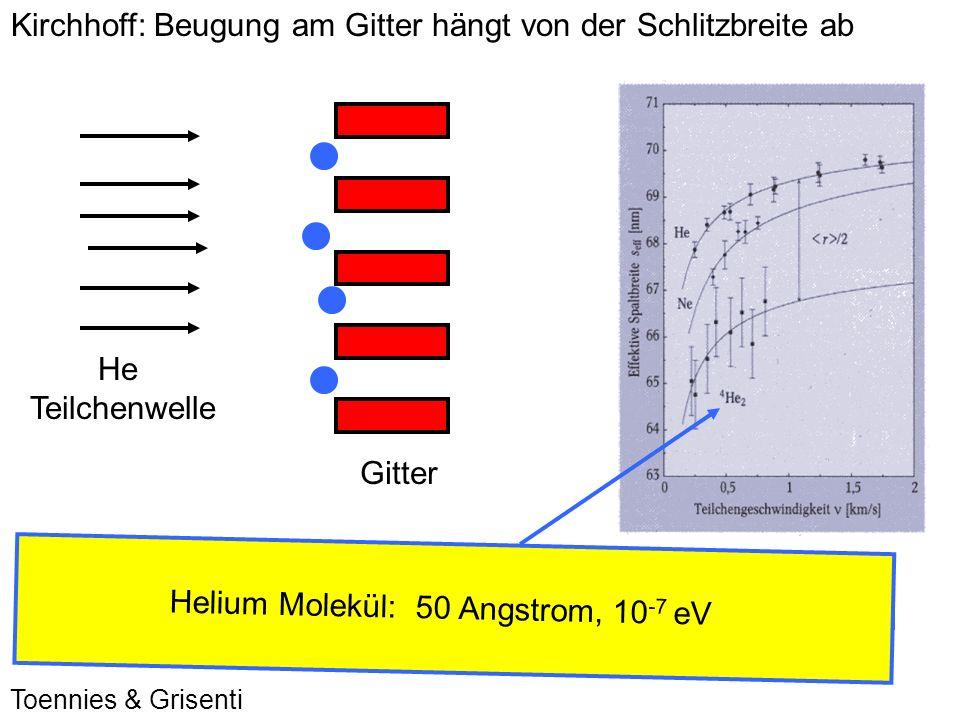 Kirchhoff: Beugung am Gitter hängt von der Schlitzbreite ab He Teilchenwelle Gitter Toennies & Grisenti Effektive Schlitzbreite hängt von Teilchendurc