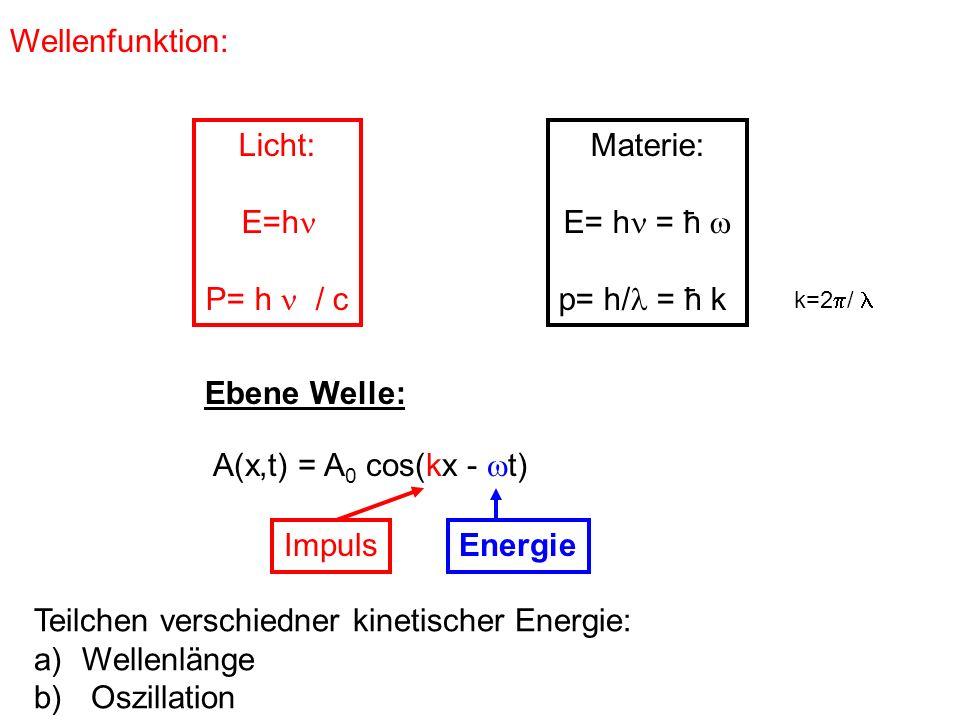 Wellenfunktion: Licht: E=h P= h / c Materie: E= h = ħ p= h/ = ħ k k=2 / A(x,t) = A 0 cos(kx - t) Ebene Welle: ImpulsEnergie Teilchen verschiedner kine