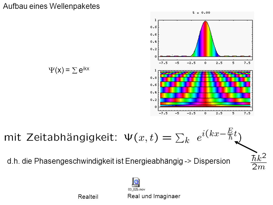 Aufbau eines Wellenpaketes (x) = e ikx d.h. die Phasengeschwindigkeit ist Energieabhängig -> Dispersion Realteil Real und Imaginaer