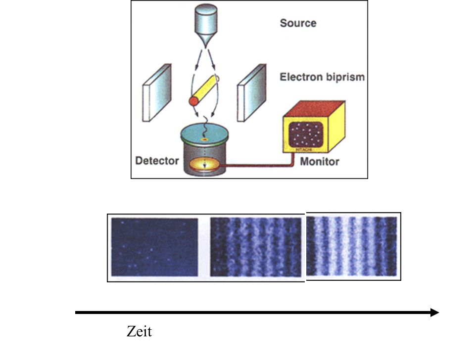 http://www.ati.ac.at/~summweb/ifm/main.html Particles (electrons or ions) which are emitted from a sharp tungsten tip (right) may pass a thin wire either on the left or right hand side.