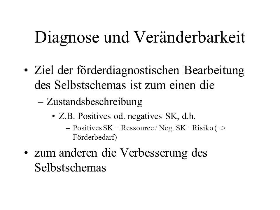 Diagnose und Veränderbarkeit Ziel der förderdiagnostischen Bearbeitung des Selbstschemas ist zum einen die –Zustandsbeschreibung Z.B. Positives od. ne