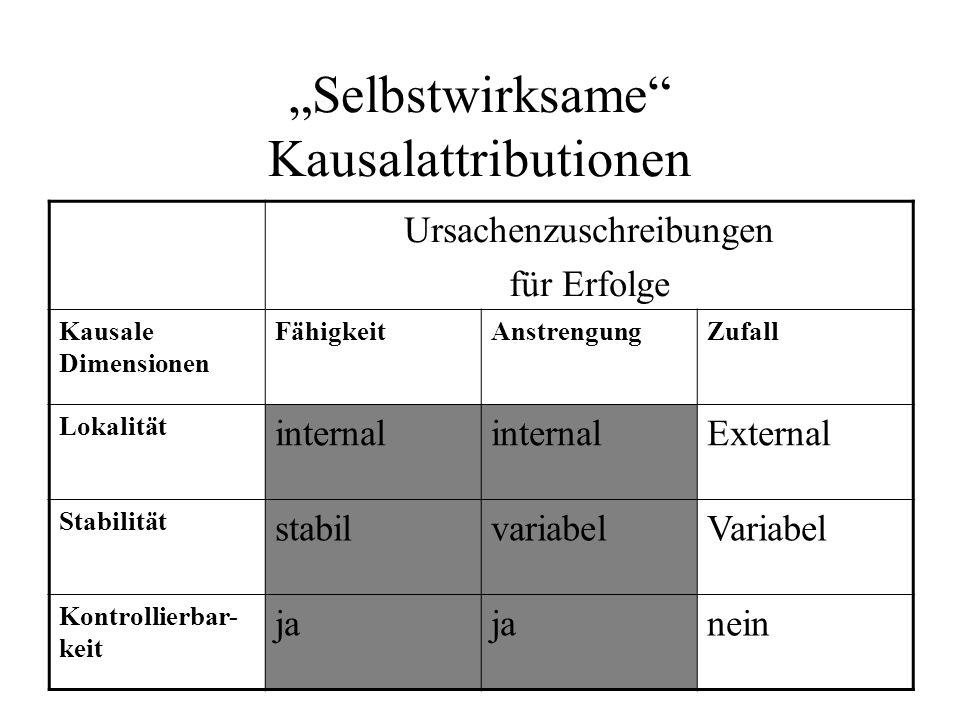 Selbstwirksame Kausalattributionen Ursachenzuschreibungen für Erfolge Kausale Dimensionen FähigkeitAnstrengungZufall Lokalität internal External Stabi
