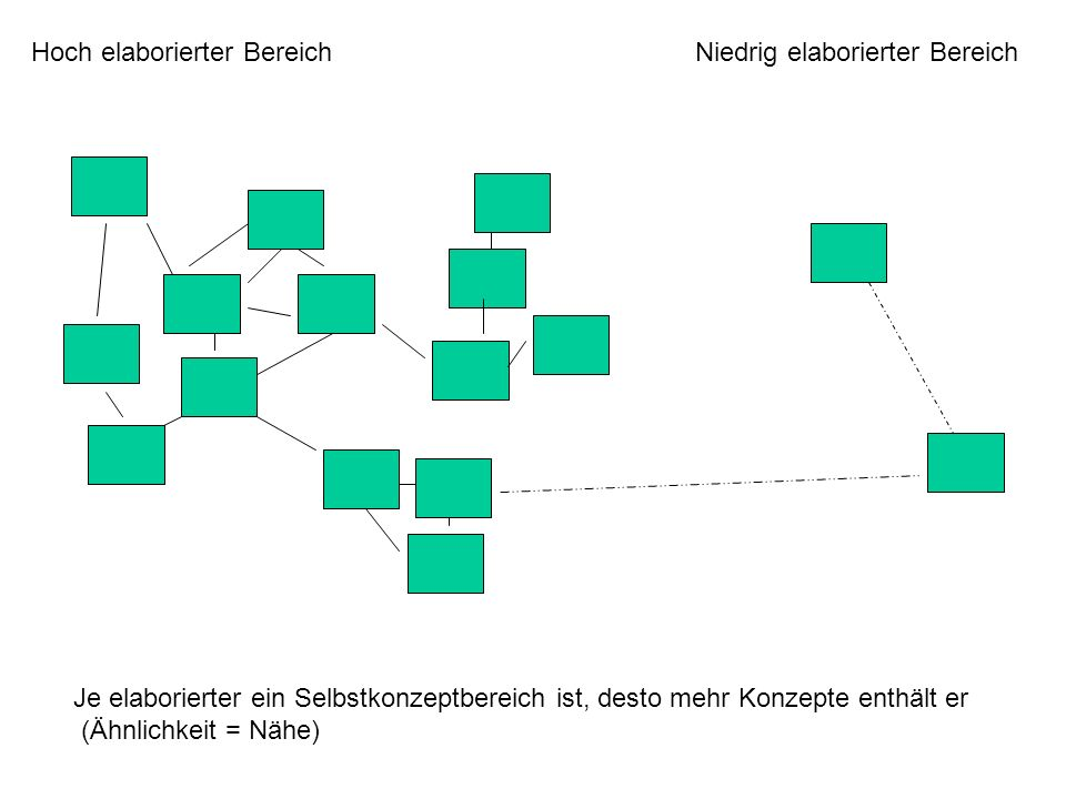 Hoch elaborierter BereichNiedrig elaborierter Bereich Je elaborierter ein Selbstkonzeptbereich ist, desto mehr Konzepte enthält er (Ähnlichkeit = Nähe