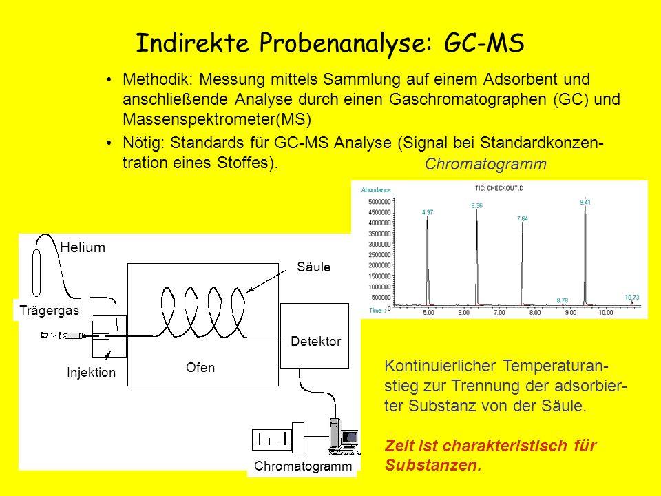 Indirekte Probenanalyse: GC-MS Methodik: Messung mittels Sammlung auf einem Adsorbent und anschließende Analyse durch einen Gaschromatographen (GC) un