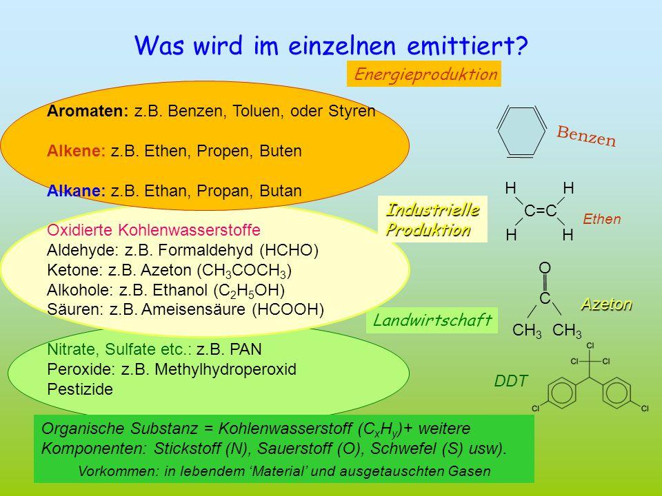 Landwirtschaft IndustrielleProduktion Energieproduktion Was wird im einzelnen emittiert? Benzen Organische Substanz = Kohlenwasserstoff (C x H y )+ we
