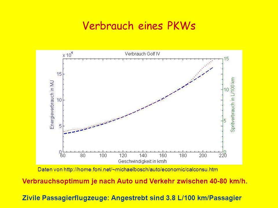 Verbrauch eines PKWs Daten von http://home.foni.net/~michaelbosch/auto/economic/calconsu.htm Verbrauchsoptimum je nach Auto und Verkehr zwischen 40-80