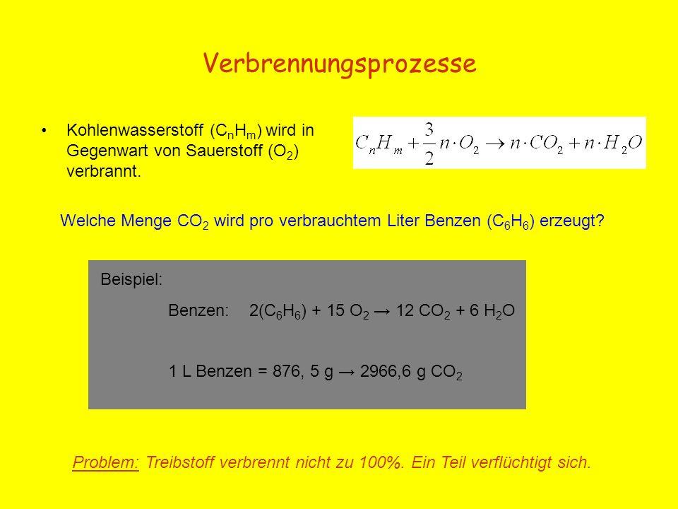 Verbrennungsprozesse Kohlenwasserstoff (C n H m ) wird in Gegenwart von Sauerstoff (O 2 ) verbrannt. Beispiel: Benzen: 2(C 6 H 6 ) + 15 O 2 12 CO 2 +