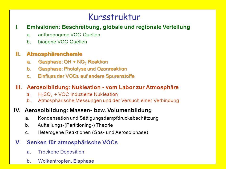 Kursstruktur II. Atmosphärenchemie a. Gasphase: OH + NO 3 Reaktion b. Gasphase: Photolyse und Ozonreaktion c. Einfluss der VOCs auf andere Spurenstoff