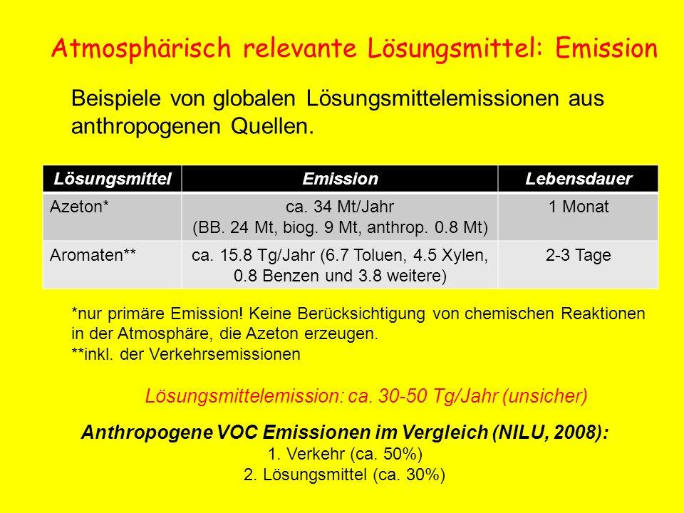 Atmosphärisch relevante Lösungsmittel: Emission LösungsmittelEmissionLebensdauer Azeton*ca. 34 Mt/Jahr (BB. 24 Mt, biog. 9 Mt, anthrop. 0.8 Mt) 1 Mona
