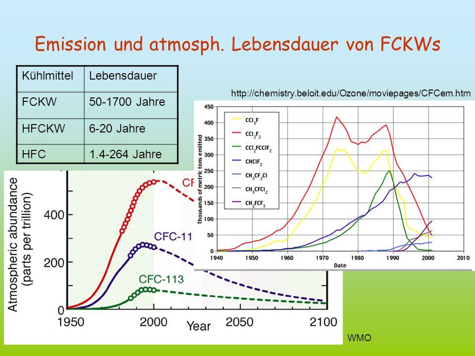 Emission und atmosph. Lebensdauer von FCKWs KühlmittelLebensdauer FCKW50-1700 Jahre HFCKW6-20 Jahre HFC1.4-264 Jahre WMO http://chemistry.beloit.edu/O