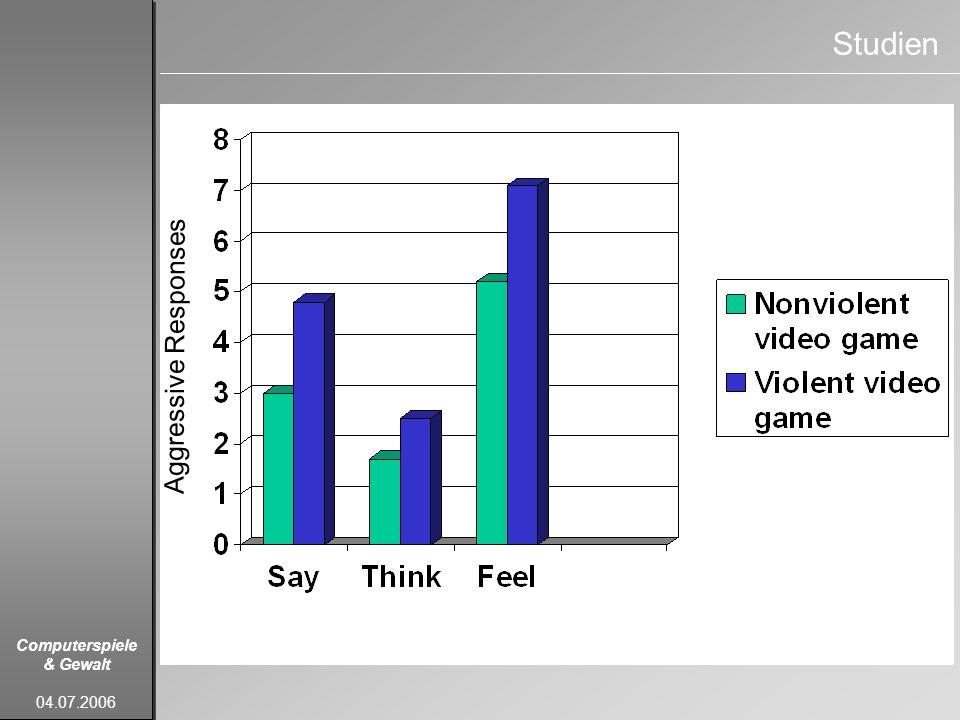 Computerspiele & Gewalt 04.07.2006 Studien Aggressive Responses