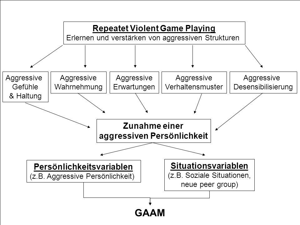 Computerspiele & Gewalt 04.07.2006 Repeatet Violent Game Playing Erlernen und verstärken von aggressiven Strukturen GAAM Persönlichkeitsvariablen (z.B