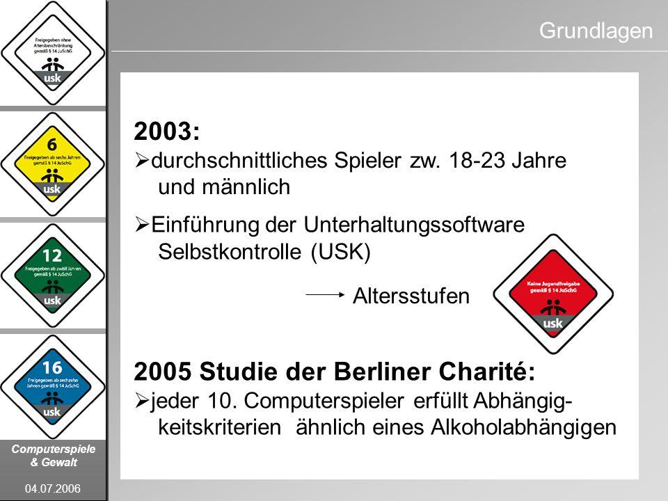 Computerspiele & Gewalt 04.07.2006 Grundlagen 2003: durchschnittliches Spieler zw. 18-23 Jahre und männlich 2005 Studie der Berliner Charité: jeder 10