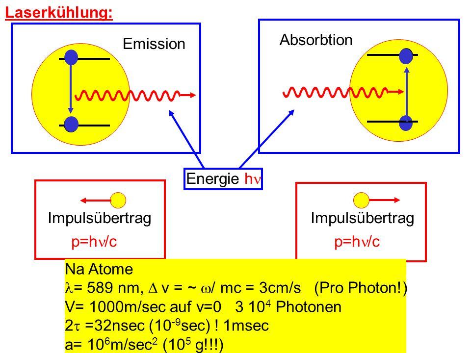 Laserkühlung: Emission Absorbtion Energie h Impulsübertrag p=h /c Impulsübertrag p=h /c Na Atome = 589 nm, v = ~ / mc = 3cm/s (Pro Photon!) V= 1000m/s