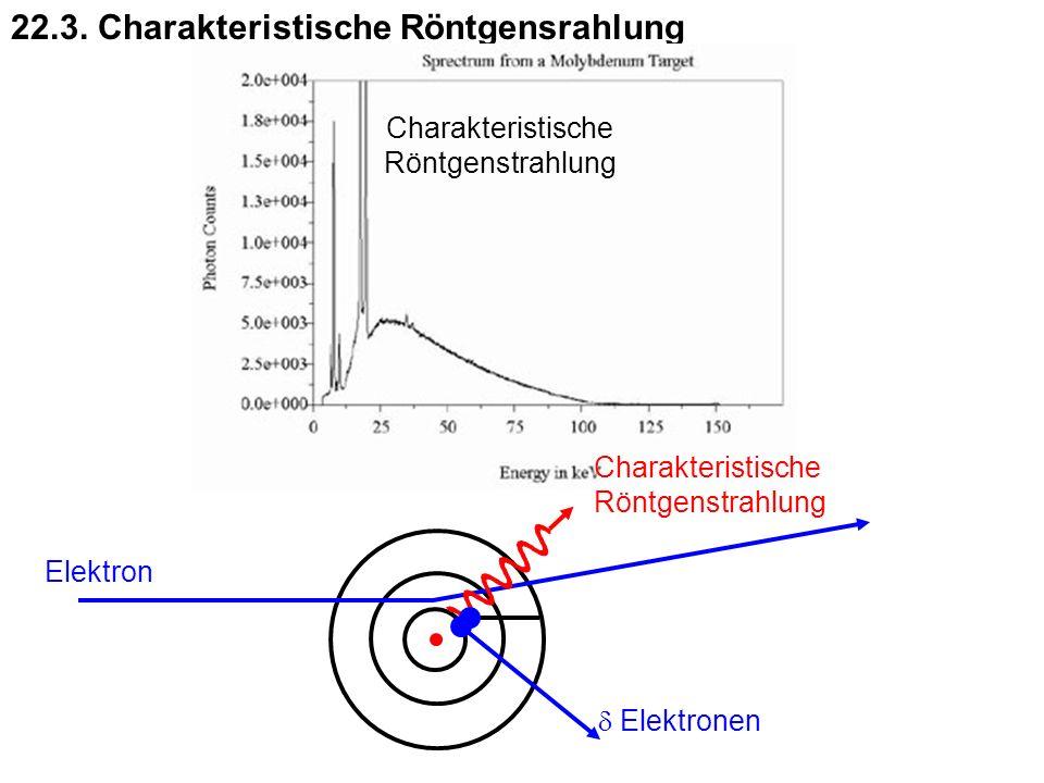 22.3. Charakteristische Röntgensrahlung Elektron Elektronen Charakteristische Röntgenstrahlung Charakteristische Röntgenstrahlung
