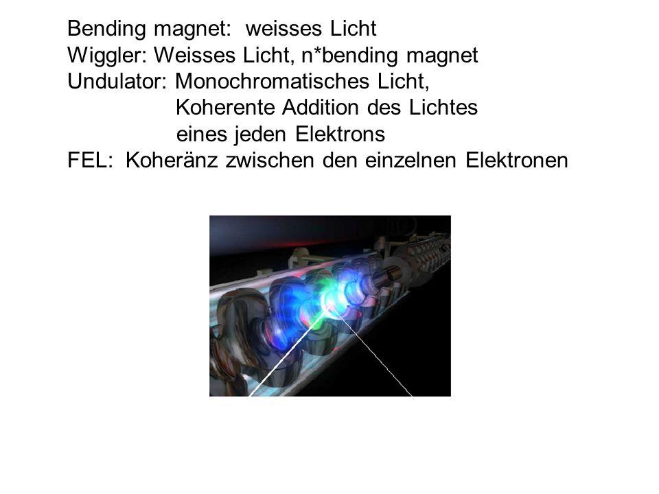 Bending magnet: weisses Licht Wiggler: Weisses Licht, n*bending magnet Undulator: Monochromatisches Licht, Koherente Addition des Lichtes eines jeden
