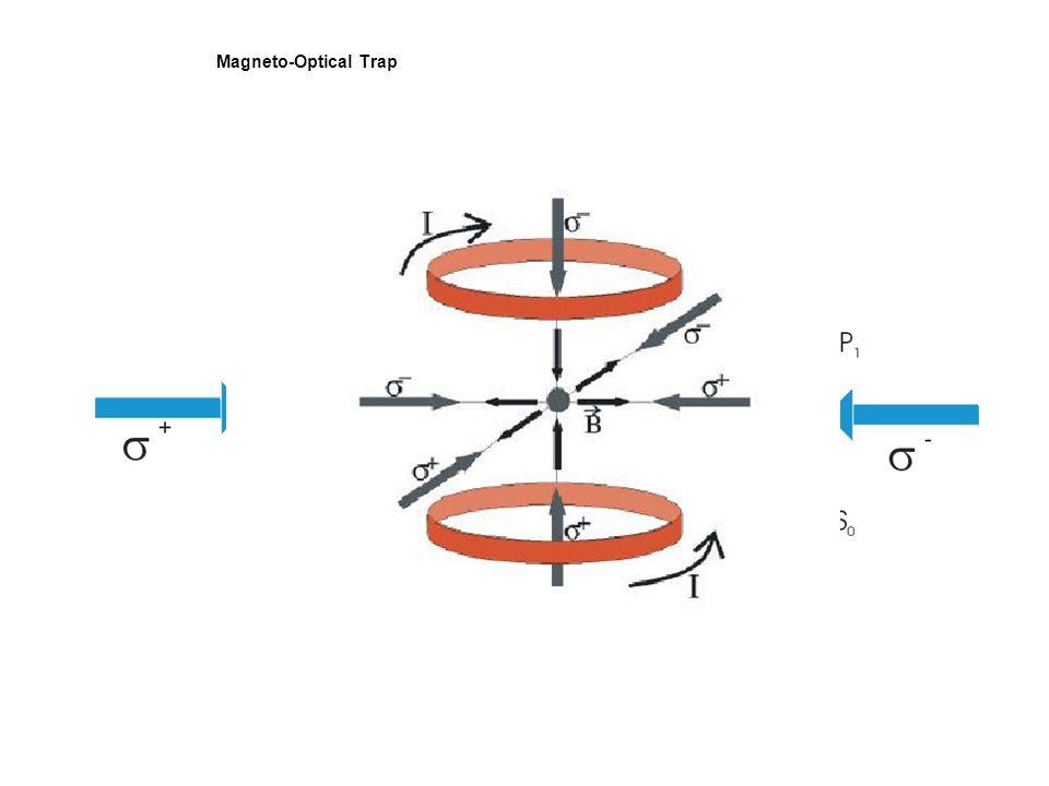 Bending magnet: weisses Licht Wiggler: Weisses Licht, n*bending magnet Undulator: Monochromatisches Licht, Koherente Addition des Lichtes eines jeden Elektrons FEL: Koheränz zwischen den einzelnen Elektronen