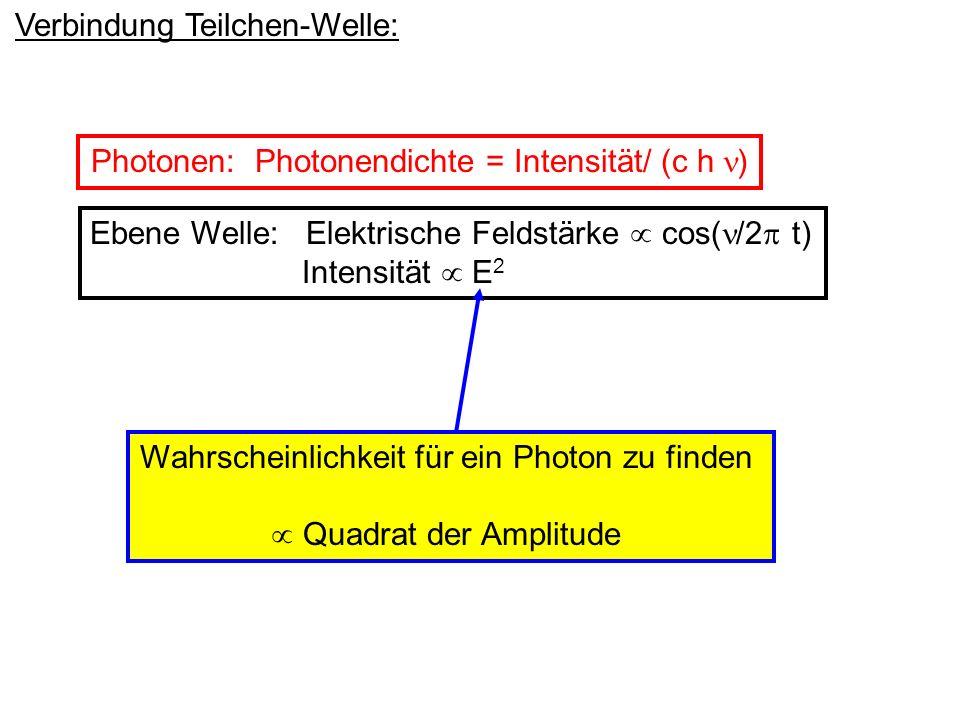 Verbindung Teilchen-Welle: Ebene Welle: Elektrische Feldstärke cos( /2 t) Intensität E 2 Photonen: Photonendichte = Intensität/ (c h ) Wahrscheinlichk