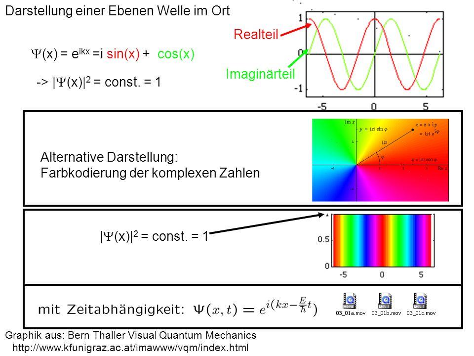 Darstellung einer Ebenen Welle im Ort (x) = e ikx =i sin(x) + cos(x) Realteil Imaginärteil -> | (x)| 2 = const. = 1 Graphik aus: Bern Thaller Visual Q