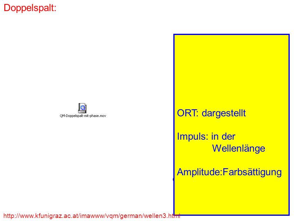 Doppelspalt: Impuls p x Ort x x p x ħ ORT: dargestellt Impuls: in der Wellenlänge Amplitude:Farbsättigung http://www.kfunigraz.ac.at/imawww/vqm/german