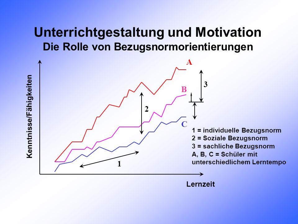 Unterrichtgestaltung und Motivation Die Rolle von Bezugsnormorientierungen Lernzeit Kenntnisse/Fähigkeiten A B C 3 1 2 1 = individuelle Bezugsnorm 2 = Soziale Bezugsnorm 3 = sachliche Bezugsnorm A, B, C = Schüler mit unterschiedlichem Lerntempo
