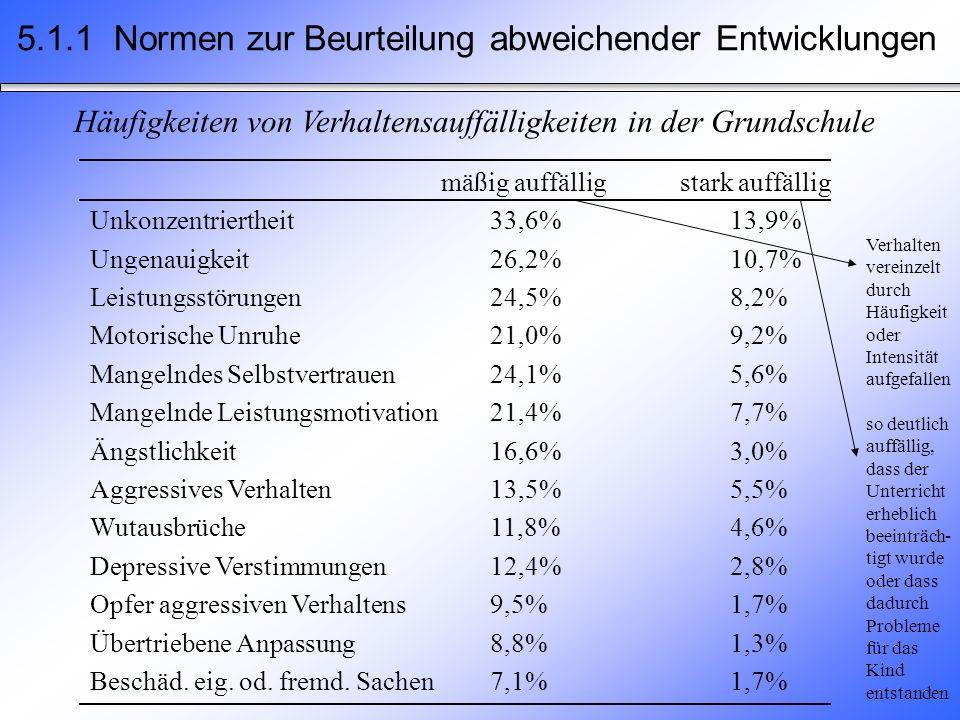 Häufigkeiten von Verhaltensauffälligkeiten in der Grundschule mäßig auffälligstark auffällig Unkonzentriertheit33,6%13,9% Ungenauigkeit26,2%10,7% Leistungsstörungen24,5%8,2% Motorische Unruhe21,0%9,2% Mangelndes Selbstvertrauen24,1%5,6% Mangelnde Leistungsmotivation21,4%7,7% Ängstlichkeit16,6%3,0% Aggressives Verhalten13,5%5,5% Wutausbrüche11,8%4,6% Depressive Verstimmungen12,4%2,8% Opfer aggressiven Verhaltens9,5%1,7% Übertriebene Anpassung8,8%1,3% Beschäd.