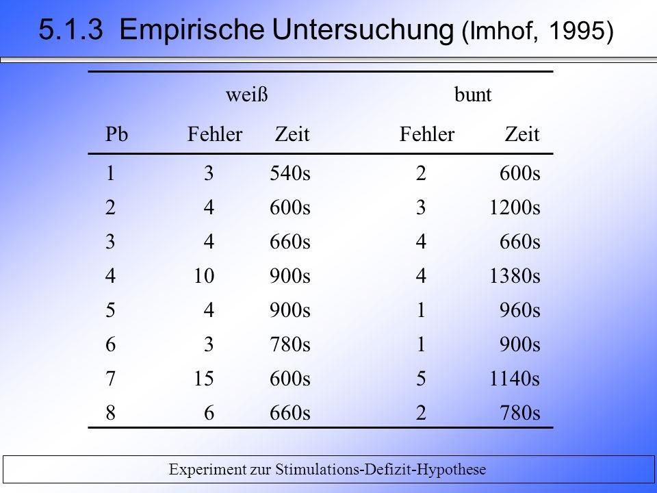 Experiment zur Stimulations-Defizit-Hypothese 5.1.3 Empirische Untersuchung (Imhof, 1995) weiß bunt PbFehler ZeitFehler Zeit 1 3540s 2 600s 2 4600s 31200s 3 4660s 4 660s 4 10900s 41380s 5 4900s 1 960s 6 3780s 1 900s 7 15600s 51140s 8 6660s 2 780s