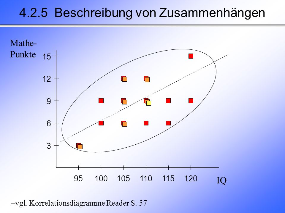 Positive Korrelation: –Je größer Merkmal X, desto größer Merkmal Y –Je kleiner Merkmale X, desto kleiner Merkmal Y Negative Korrelation: –Je kleiner Merkmal X, desto größer Merkmal Y –Je größer Merkmal X, desto kleiner Merkmal Y Korrelationskoeffizient r XY –Maß des Zusammenhangs zwischen den Ausprägungen zweier Variablen X und Y –maximaler positiver Zusammenhang: r = 1.00 –maximaler negativer Zusammenhang r = - 1.00 –fehlender Zusammenhang: r = 0.00 4.2.5 Beschreibung von Zusammenhängen