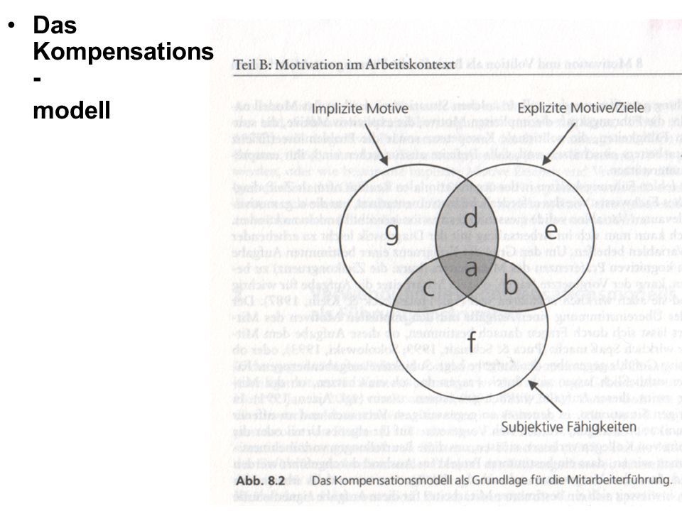 Das Kompensations - modell