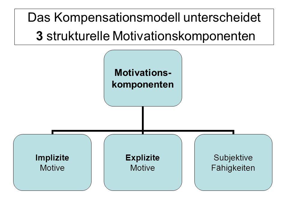 Das Kompensationsmodell unterscheidet 3 strukturelle Motivationskomponenten Motivations- komponenten Implizite Motive Explizite Motive Subjektive Fähi