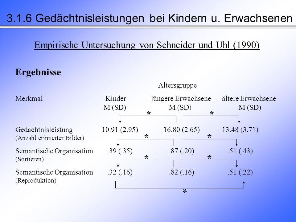 Empirische Untersuchung von Schneider und Uhl (1990) 3.1.6 Gedächtnisleistungen bei Kindern u.